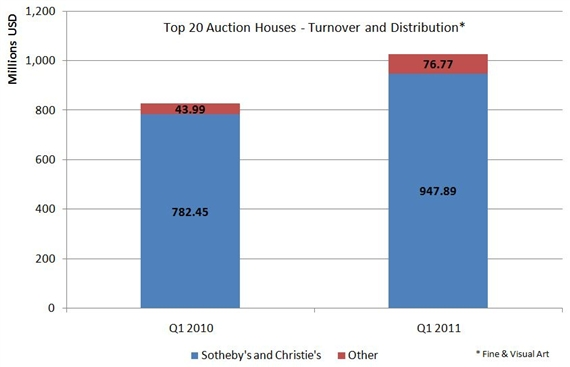 sotheby's christie's auction houses