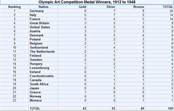 Olympic Art Medal Winners